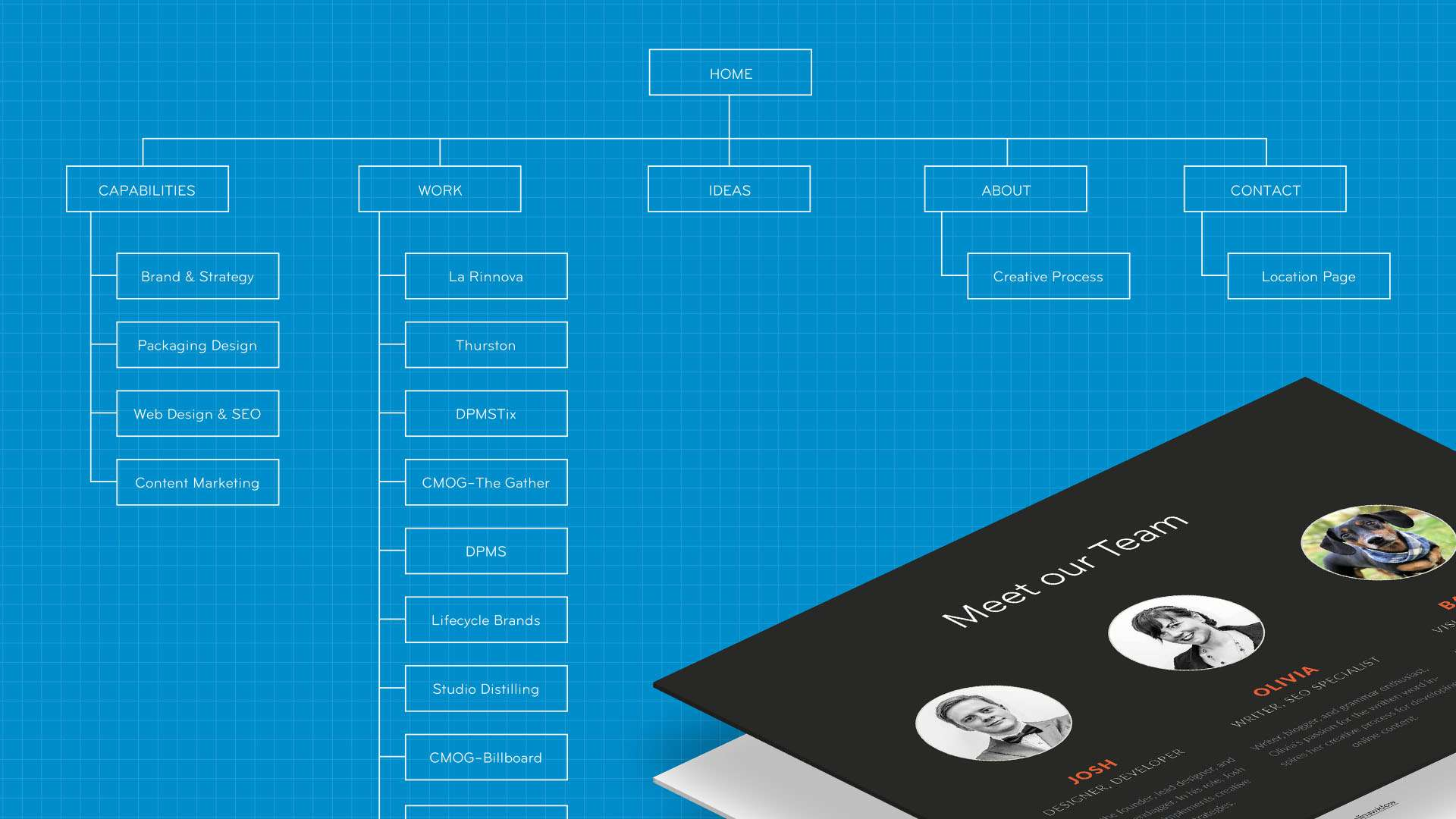 Site map design for information architecture, including navigation, calls to action, and social links.